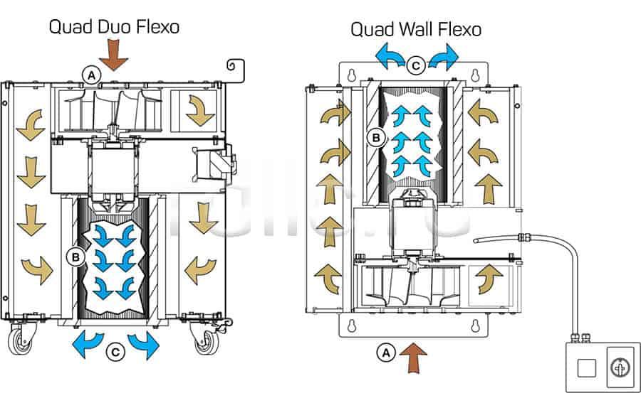 Мобильный фильтр для очистки воздуха от сварочного дыма Quad DUO Flexo. Принцип действия