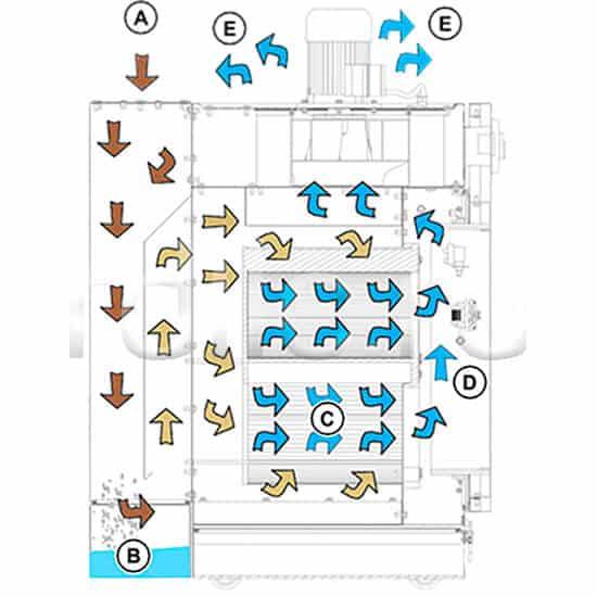 Фильтр-пылеуловитель для удаления металлической пыли Sharp DUO. Принцип действия