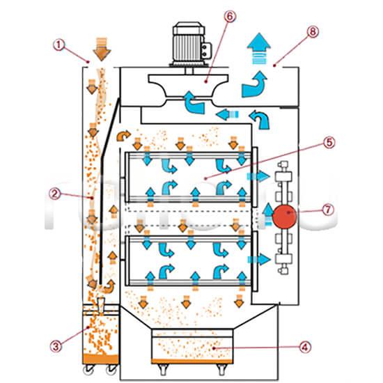 Универсальные пылеулавливающие агрегаты (фильтры для улавливания пыли) Airjet/MiniAirjet. Принцип действия