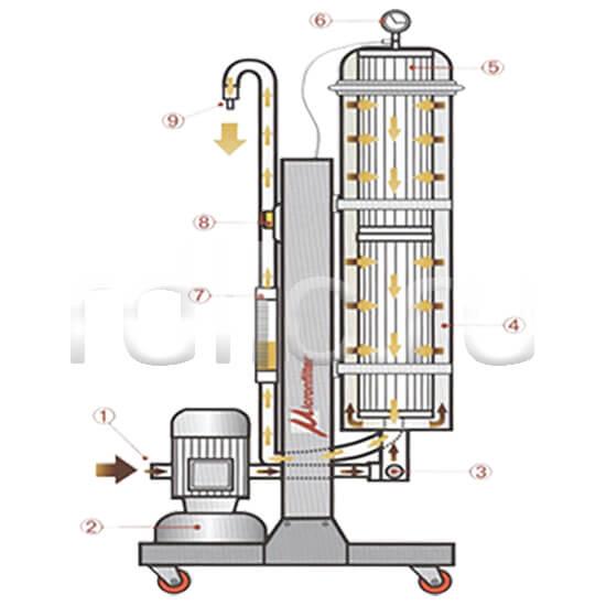 Портативная мобильная установка суперфильтрации СОЖ Oil Clean. Принцип действия